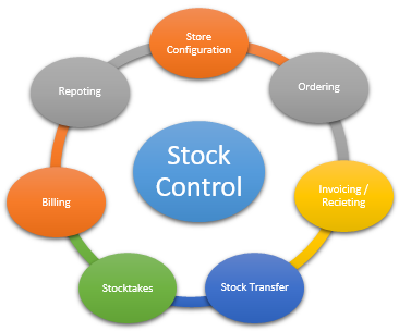 Stock Management with VETLINKSQL